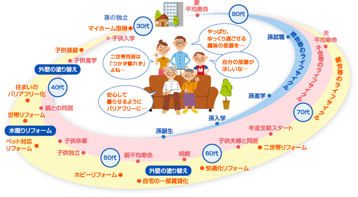 親・子・孫世帯のライフサイクル図